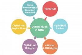 nrw_digital_hub_umbau21